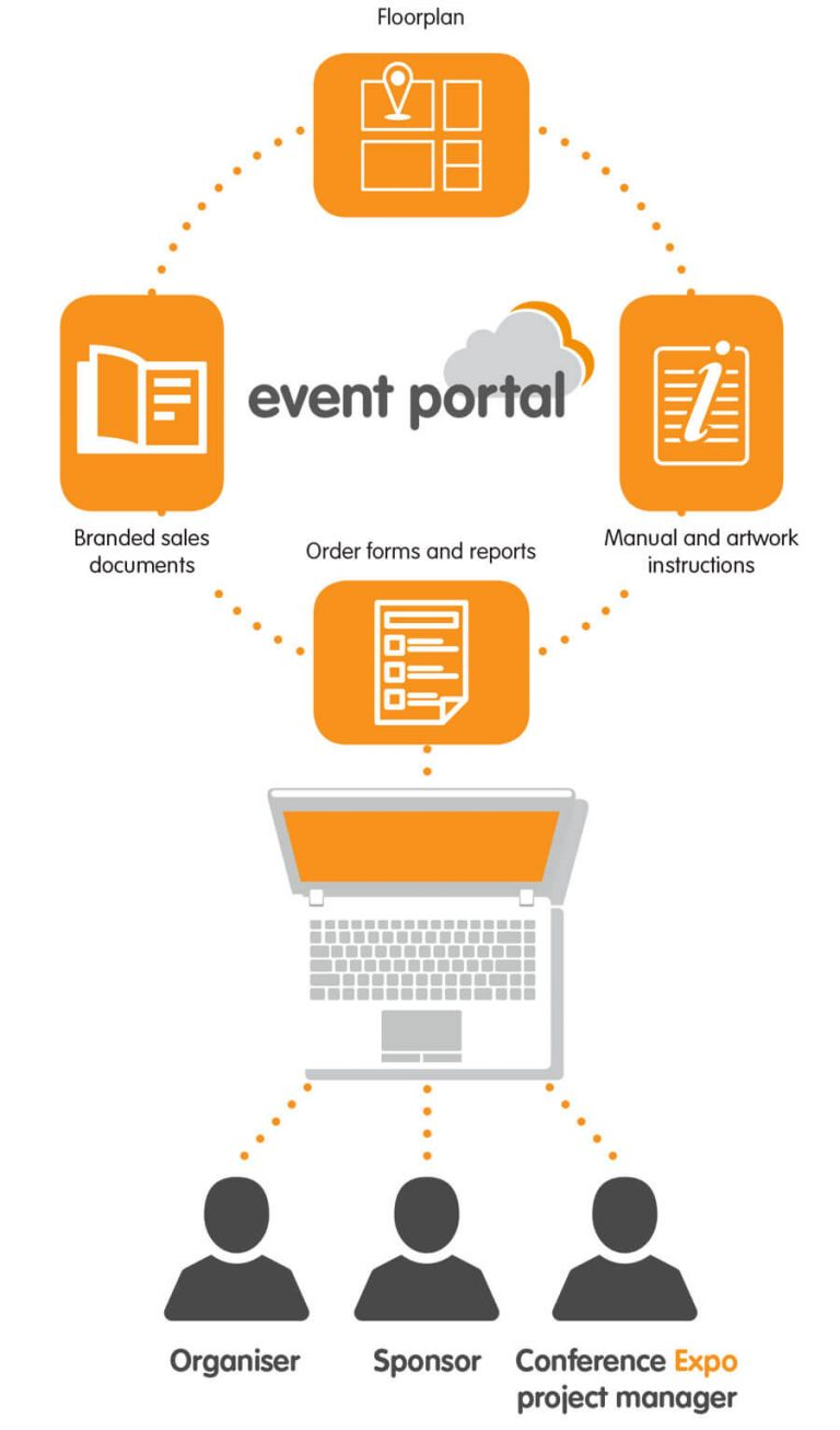 Event Portal to manage your event